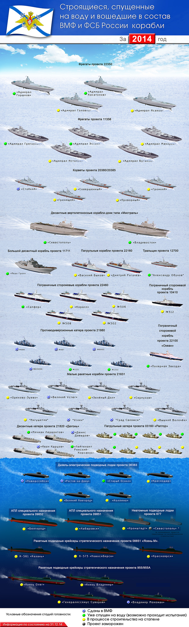 Итоги ВМФ России за 2014 в одной картинке