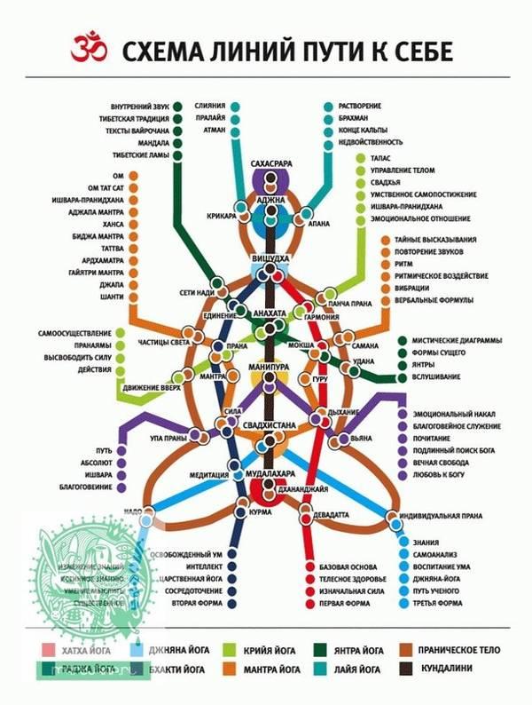 Схема чакр, Энергетическая